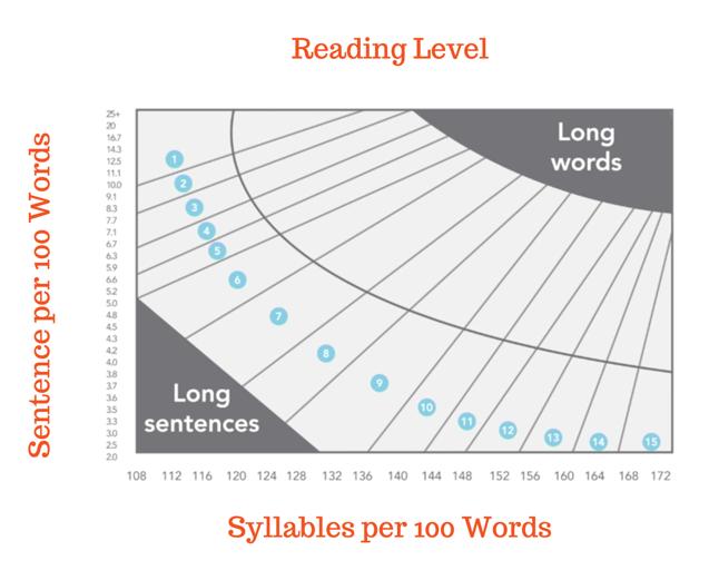 reading level statistics