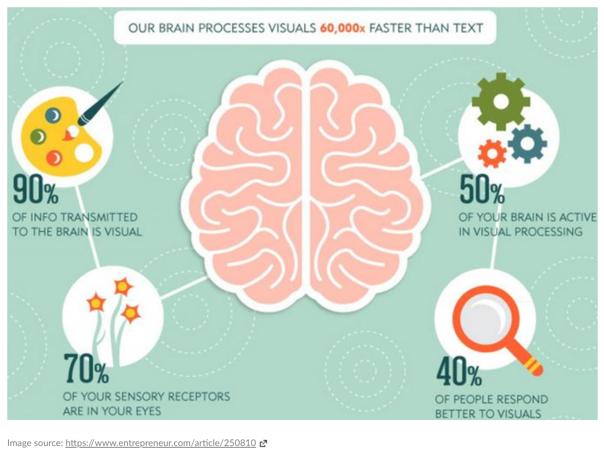 Processing visuals
